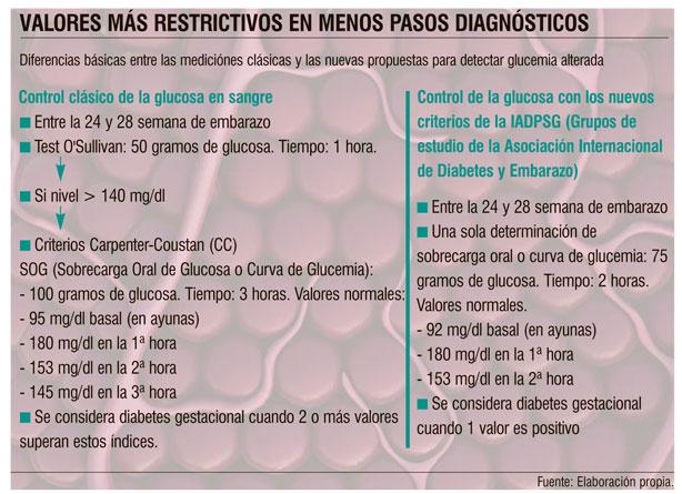 Prueba de glucosa en plasma de 50 gramos para detección de diabetes gestacional