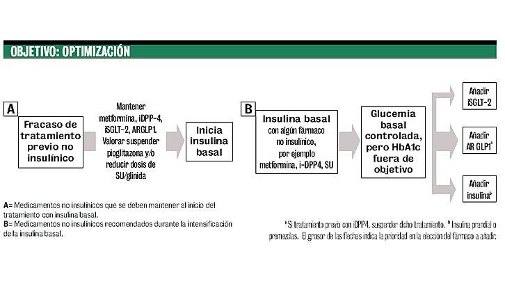 diabetes tipo 2 tratamiento insulina a