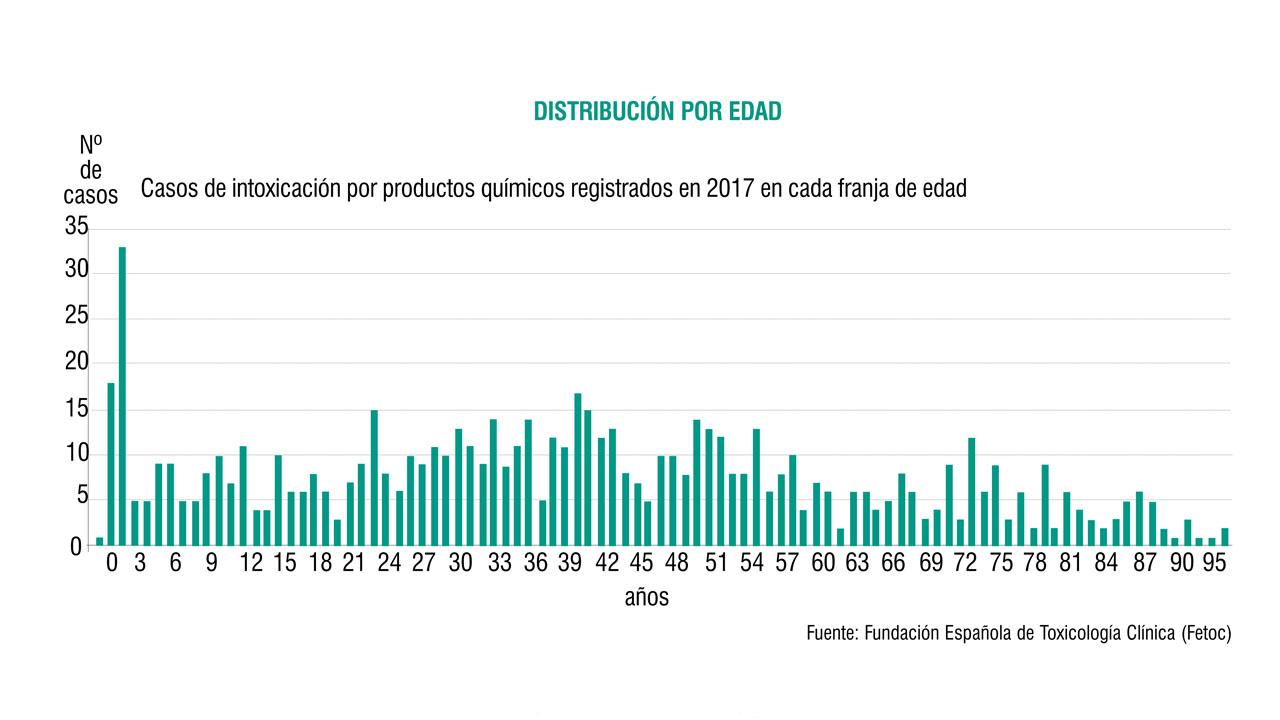 Casos de intoxicación por productos qu�micos en las distintas franjas de edad en 2017.