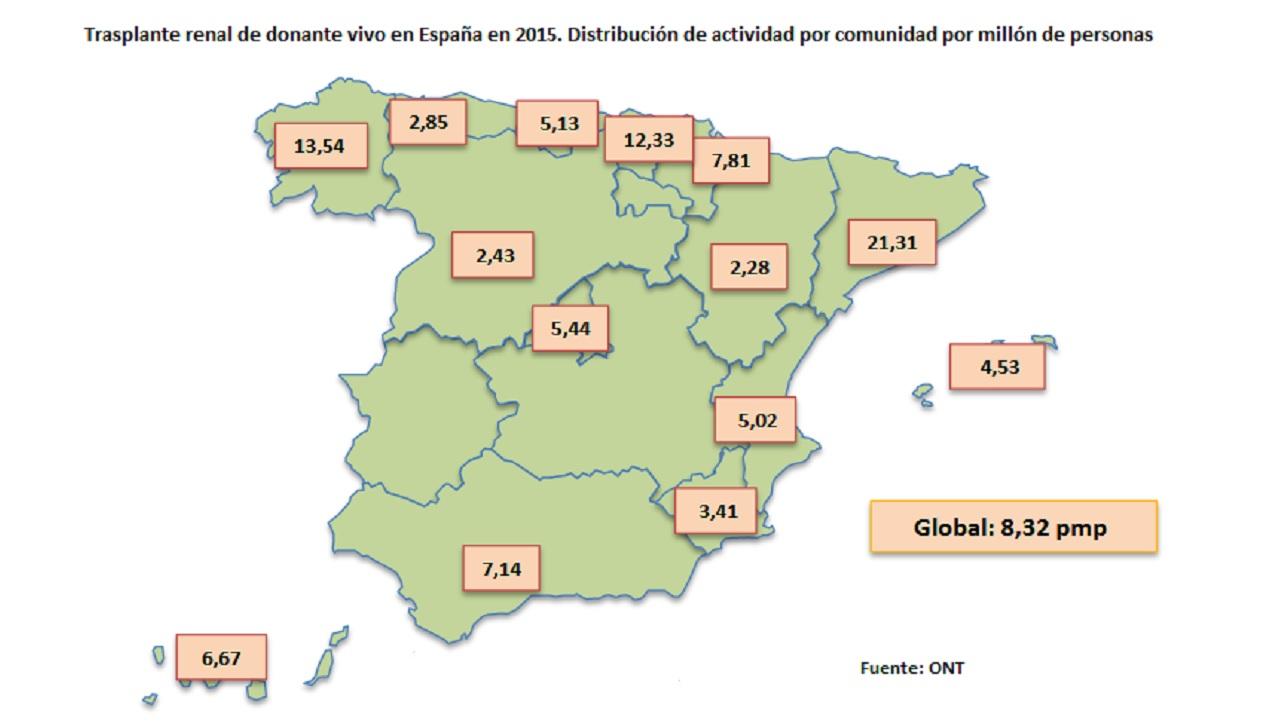 Trasplante renal de vivo en España