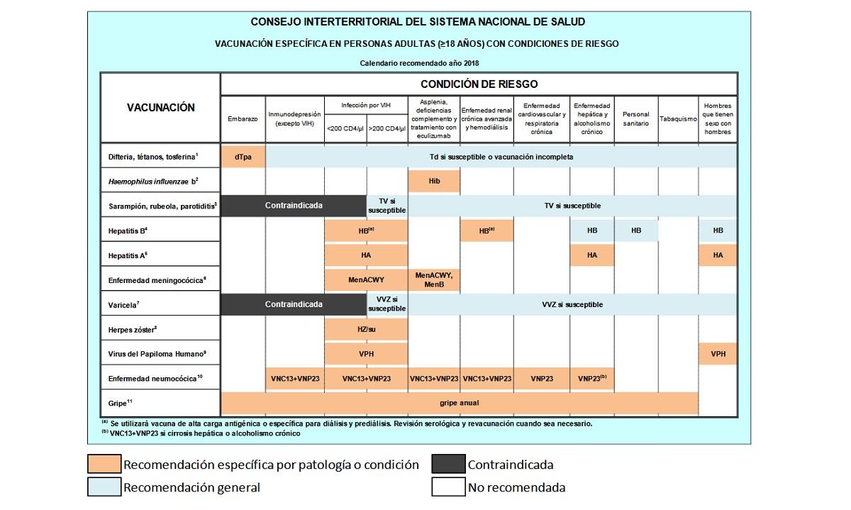 Calendario vacunal en todas las edades