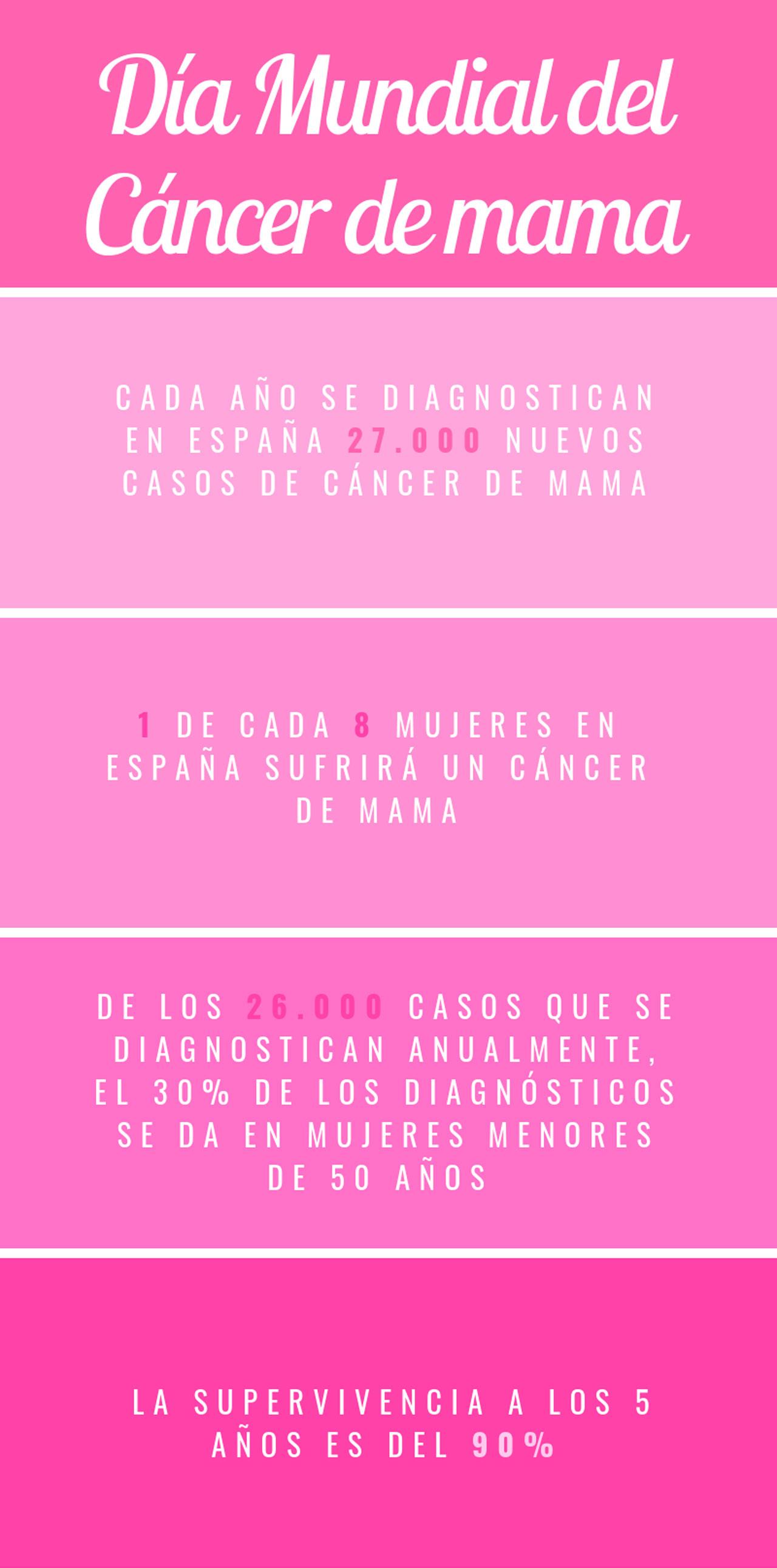 que sintomas da el cancer de mama