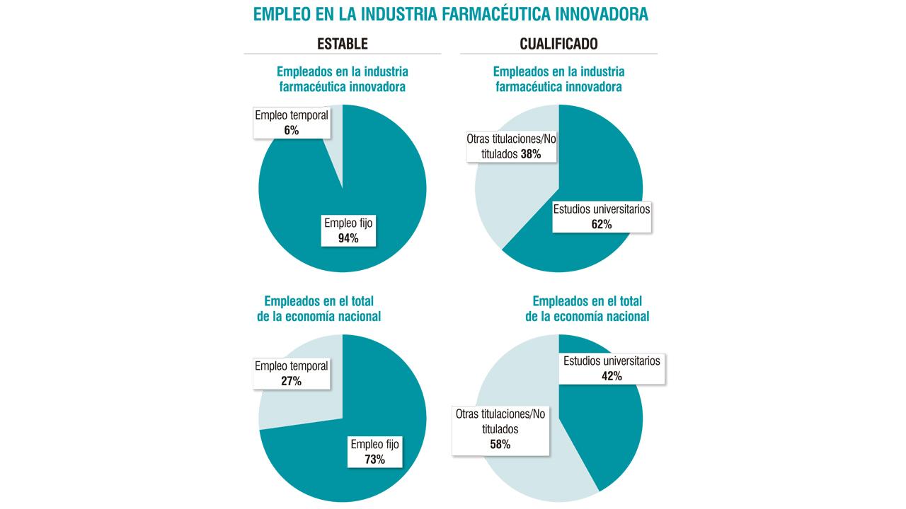 El empleo en I+D del sector farmacéutico crece un 7,5% en 2017