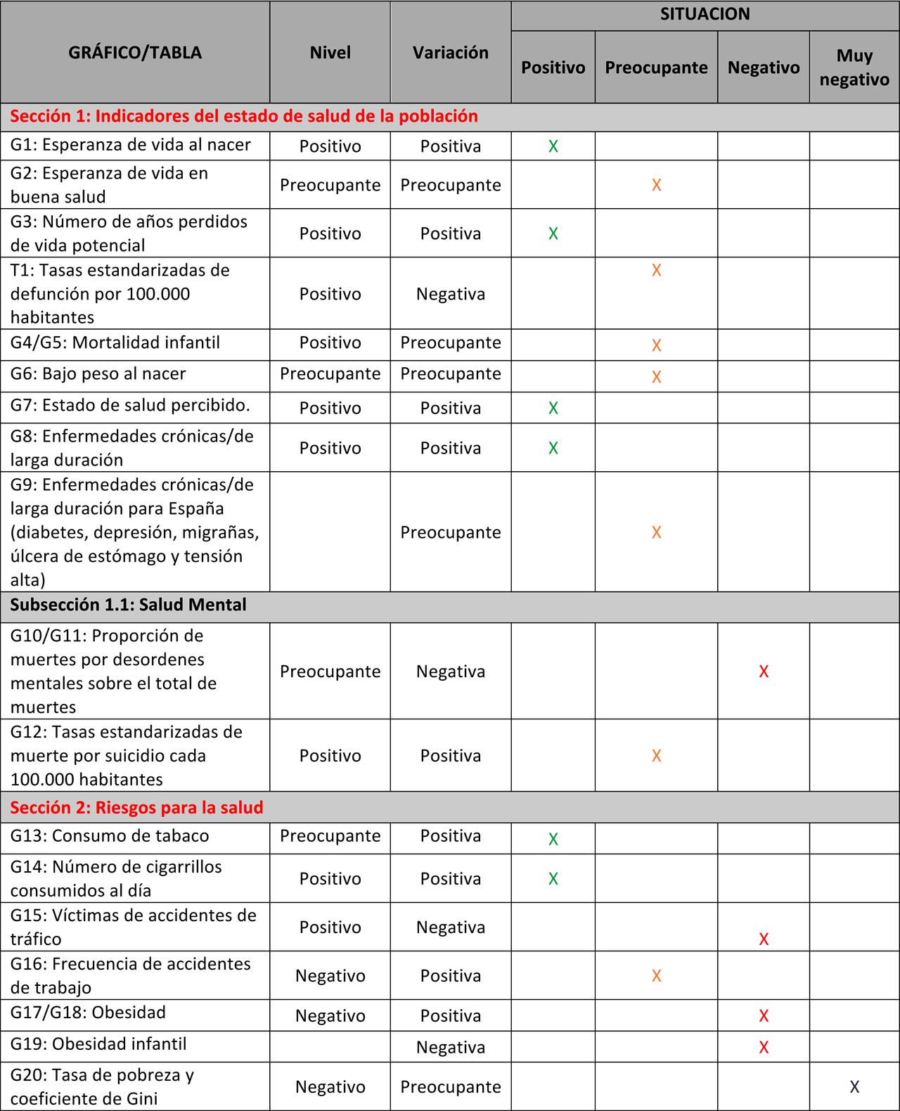 Indicadores sanitarios en España según el observatorio de Fedea