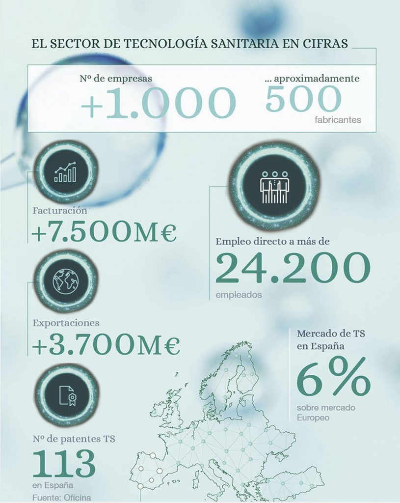 Las cifras del sector de tecnología sanitaria