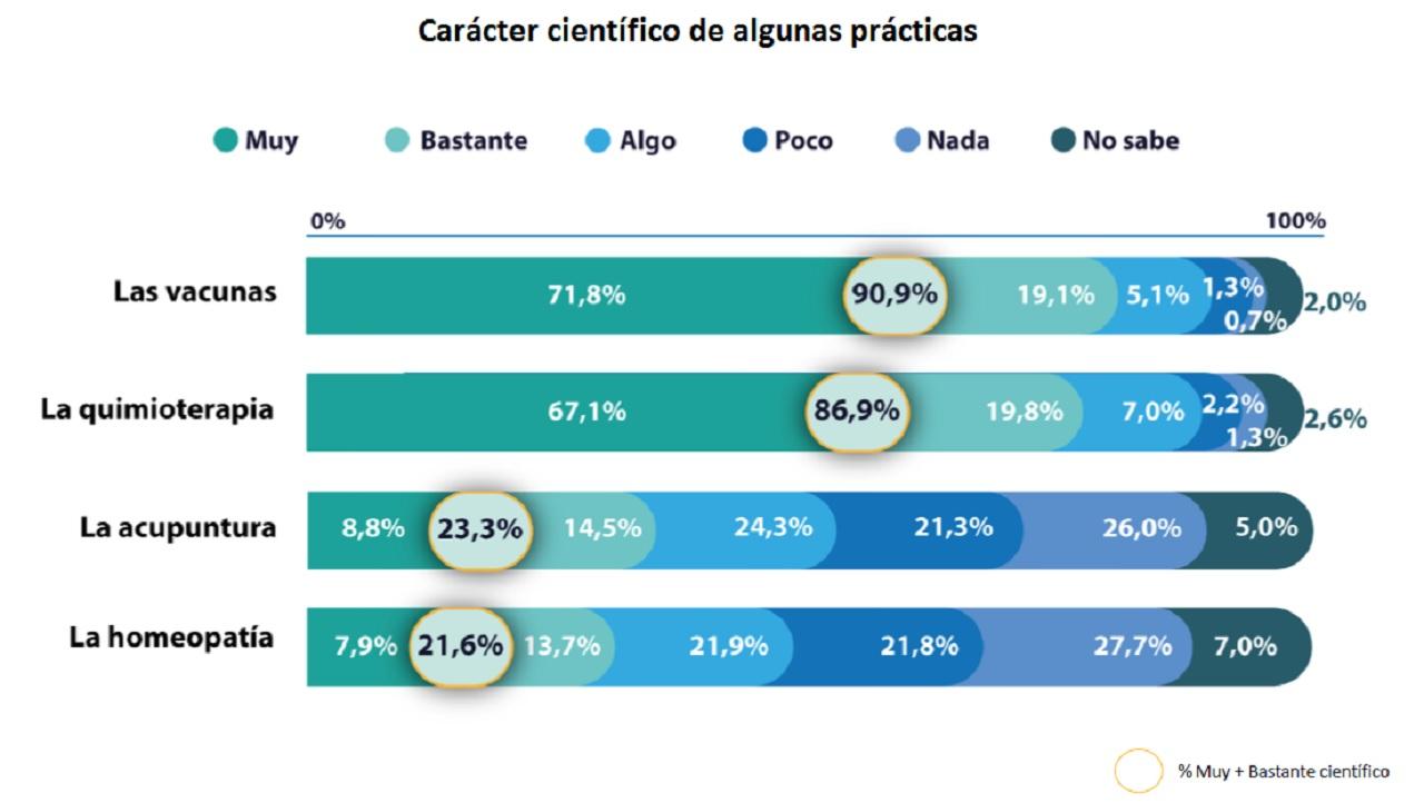 encuesta de percepción social de la ciencia: niveles de confianza en las pseudoterapias