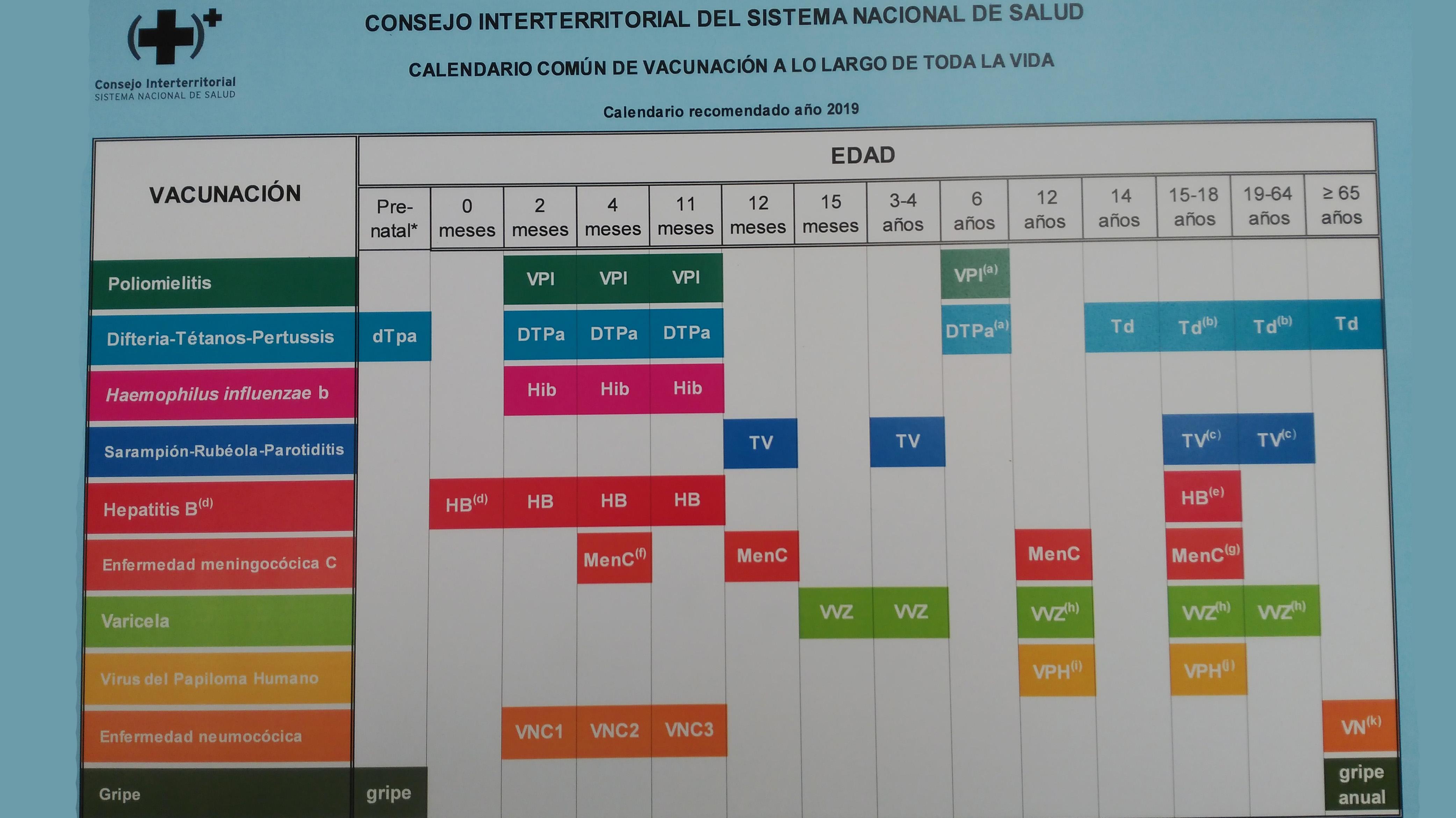 Calendario De Vacunacion 2020.Asi Es El Calendario Vacunal Para Toda La Vida Aprobado Por El