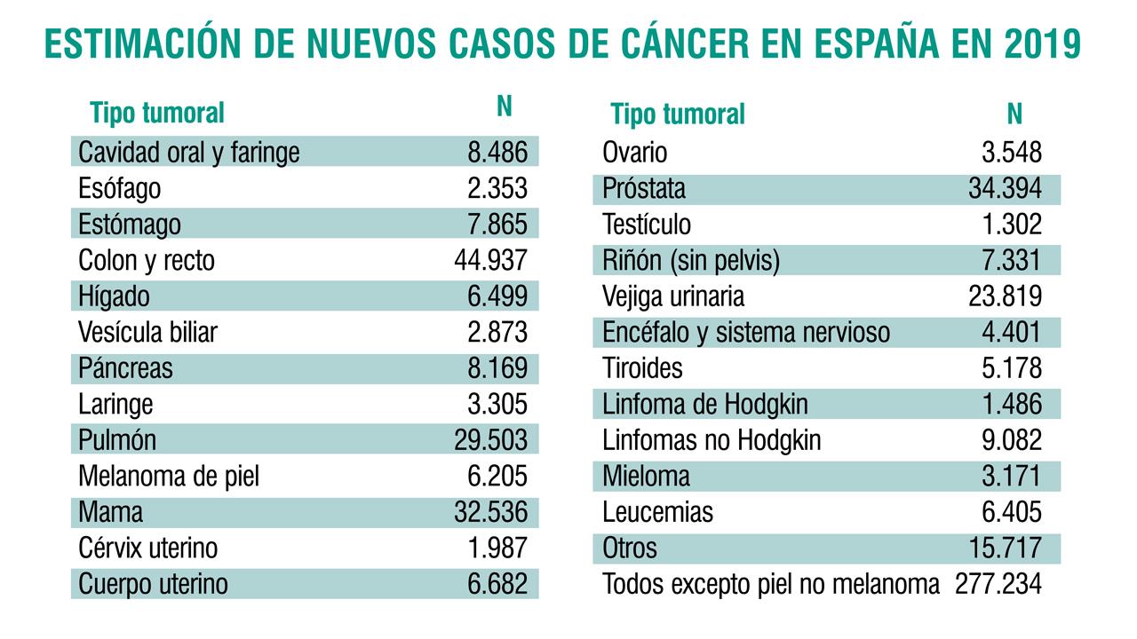 porcentajes de cáncer de próstata y útero