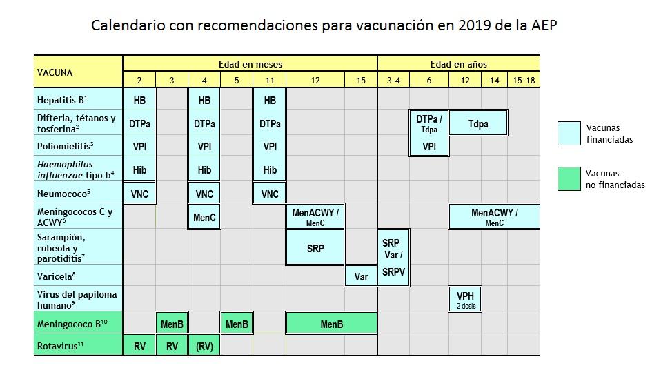 Calendario de vacunas recomendado por la AEP para 2019