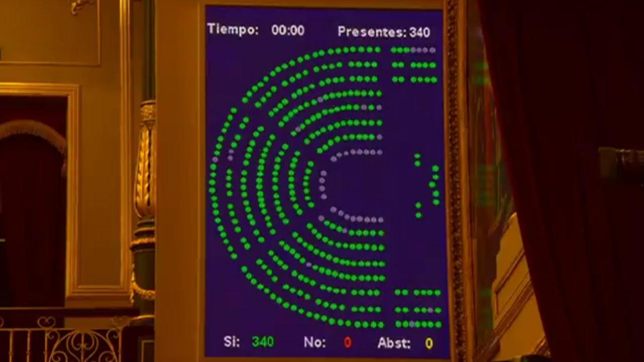 Votaciones para la vonvalidación del decreto de mejora de la ciencia en España, este jueves en el Congreso: unanimidad total.