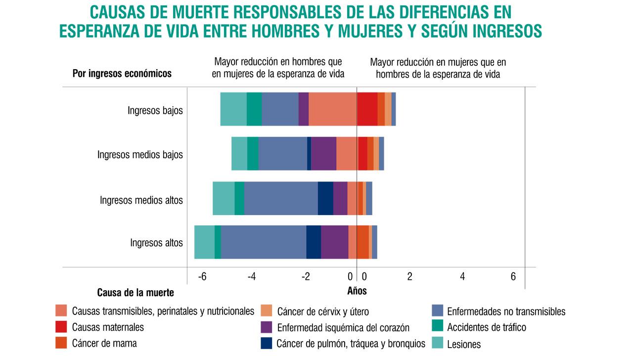 En países pobres las personas viven 18 años menos: OMS