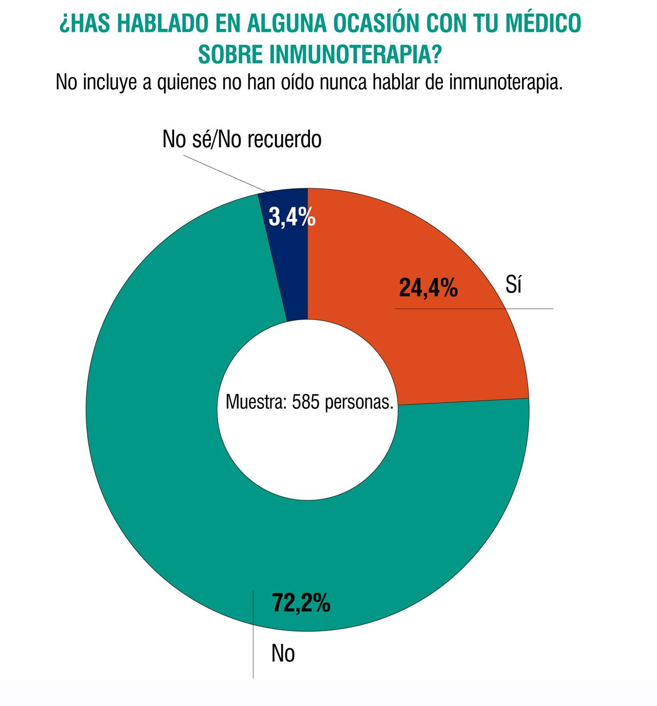 ¿Has hablado en alguna ocasión con tu médico sobre inmunoterapia?. Resultados del informe 'Inmunoterapia y cáncer: conocimiento, expectativas y experiencia de los pacientes'.