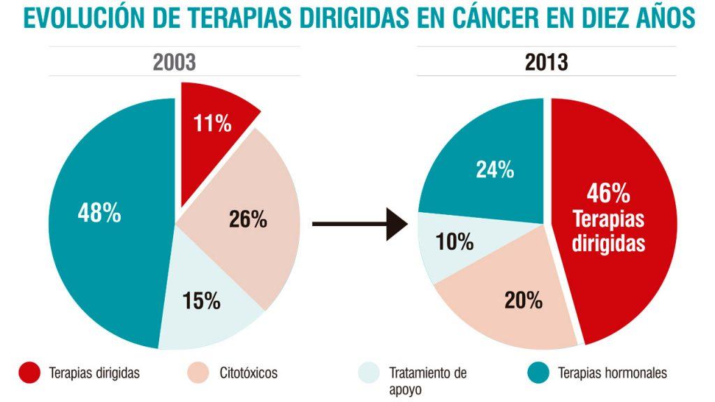 pavia centro de terapia de cáncer de próstata completo