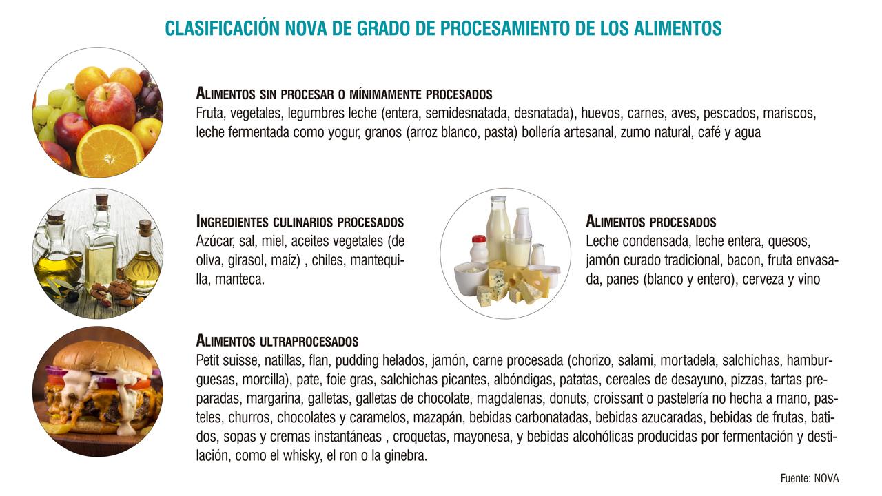Clasificación de alimentación en función de la frecuencia de consumo en la cohorte SUN en función de la clasificación NOVA.