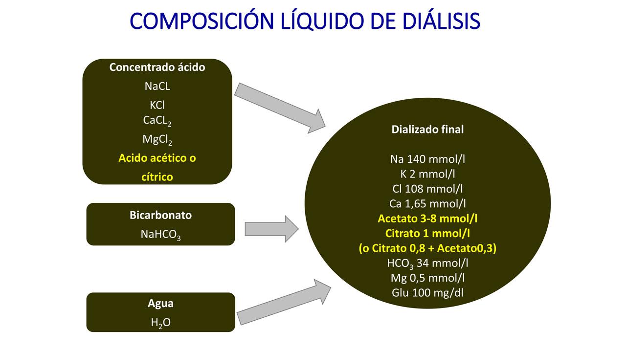 Composición líquido de diálisis