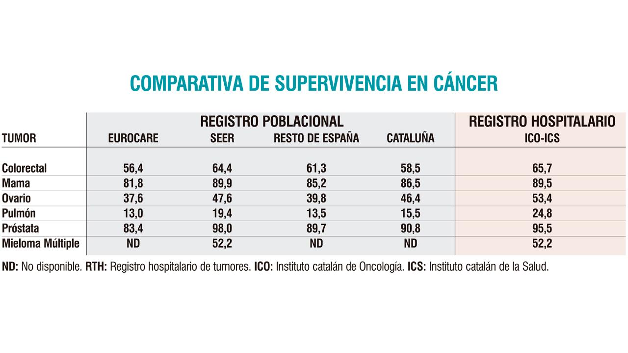 90 pronóstico de adenocarcinoma de cáncer de próstatas