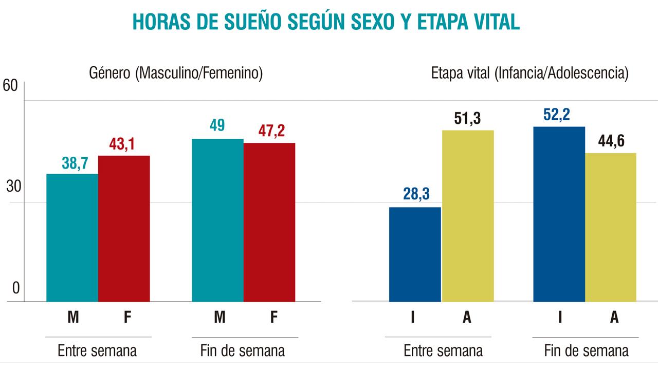 Prevalencia de incumplimiento/cumplimiento de las recomendaciones de la National Sleep Foundation en cuanto a las horas diarias de sueño entre semana y el fin de semana según sexo y etapa vital.
