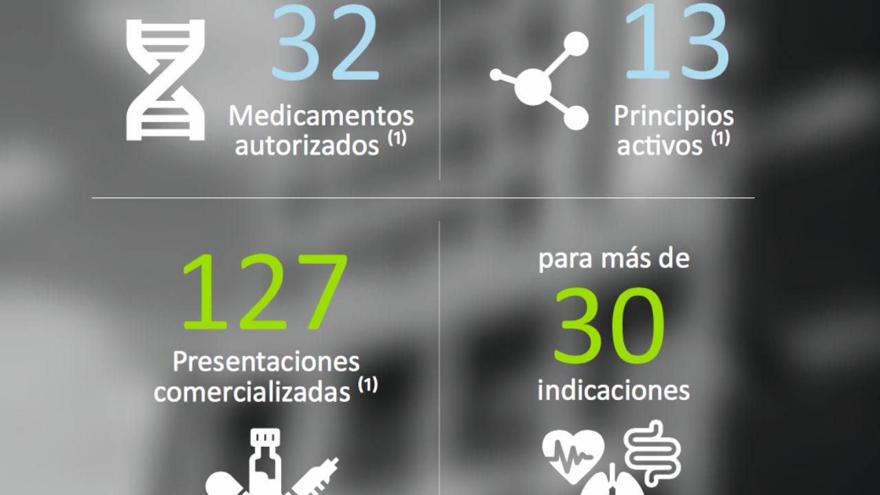 Datos incluidos en la 'Memoria bienal de actividades 2017-2018' de Biosim.