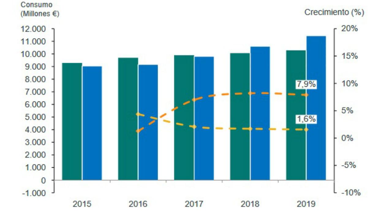 Crecimiento en farmacia hospitalaria y ambulatoria en los últimos cinco años: en millones de euros y en porcentajes.