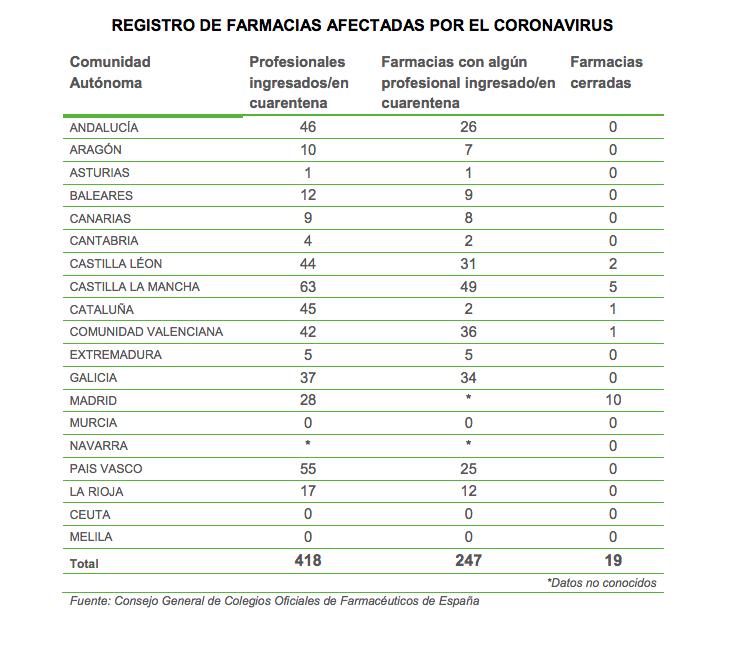 Balance de afectados or la Covid-19. / Consejo General de COF.