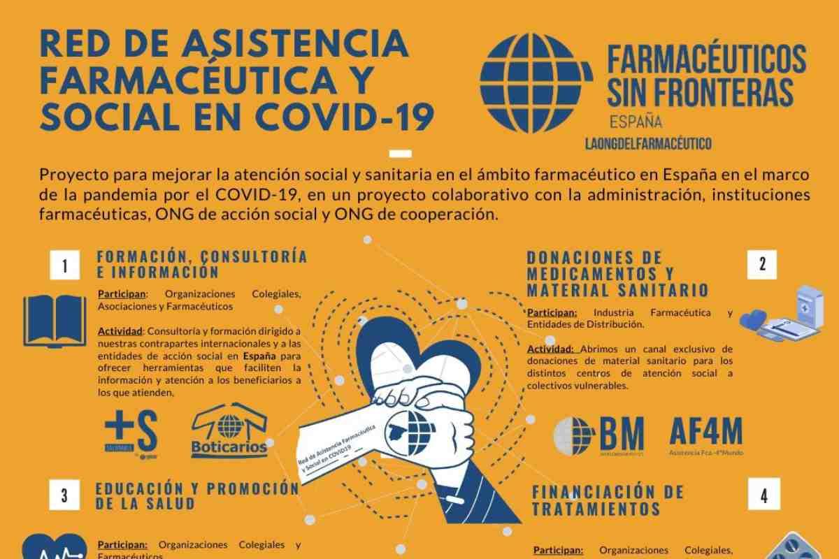 Claves del plan de choque desarrolado por Farmacéuticos Sin Fronteras para atender a los más vulnerables.