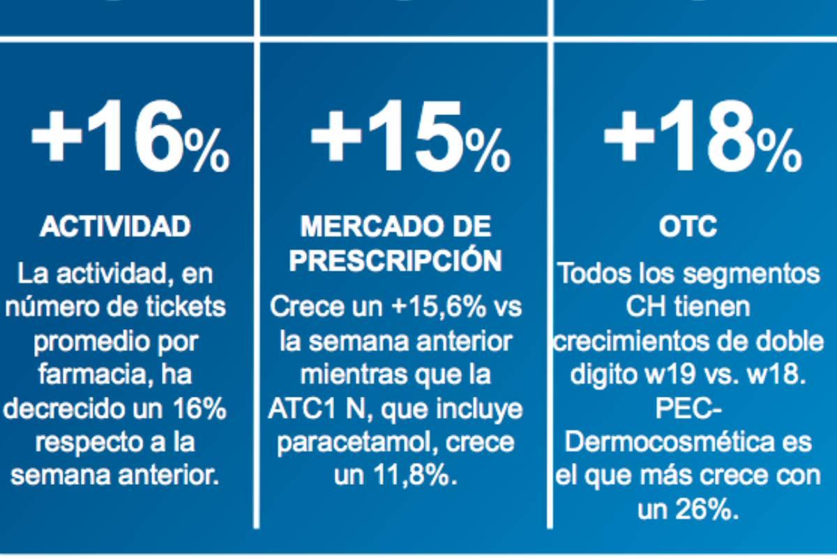 Evolución semana de la actividad de la farmacia, según Iqvia.