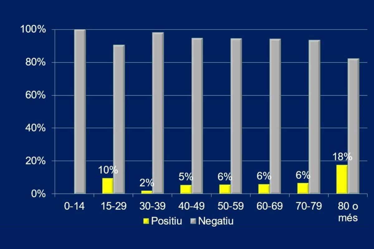 Resultados de seroprevalencia por edades en el barrio del Guinardó de Barcelona.