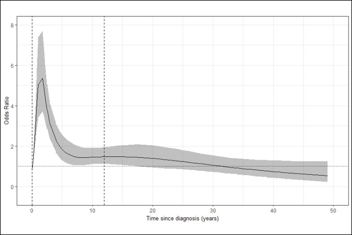 Cociente de probabilidades y tiempo de diagnóstico en pacientes con diabetes 3c y cáncer de páncreas