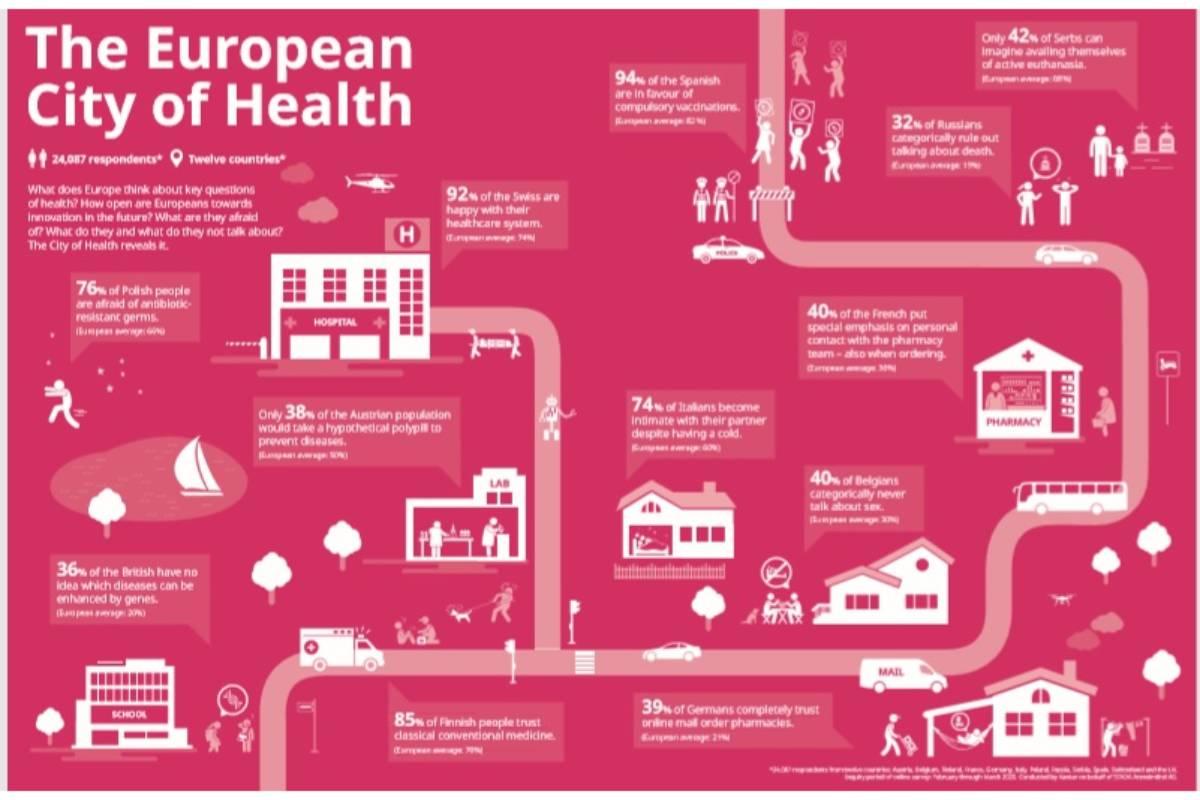 Encuesta 2020 de Stada sobre el futuro de la salud en Europa.