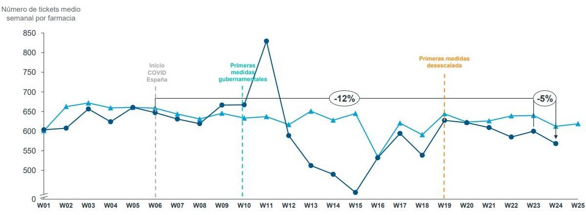 Evolución del número de tickets medio semanal por farmacia. /Iqvia.