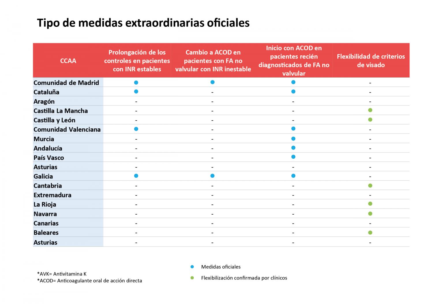 Medidas adoptadas por las autonom�as para flexibilizar el acceso a anticoagulación durante la pandemia de coronavirus. (Fuente: Feasan)
