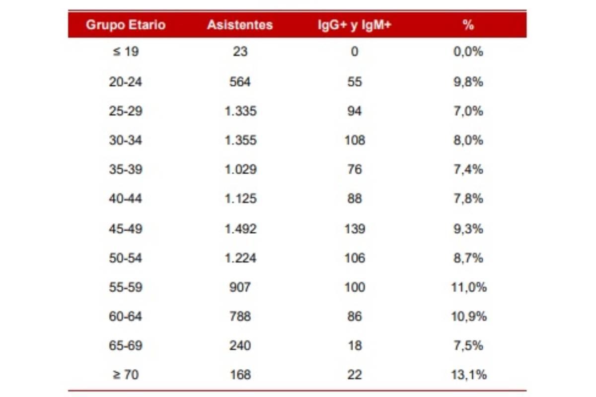 Prevalencia de anticuerpos según grupo etario de los participantes.