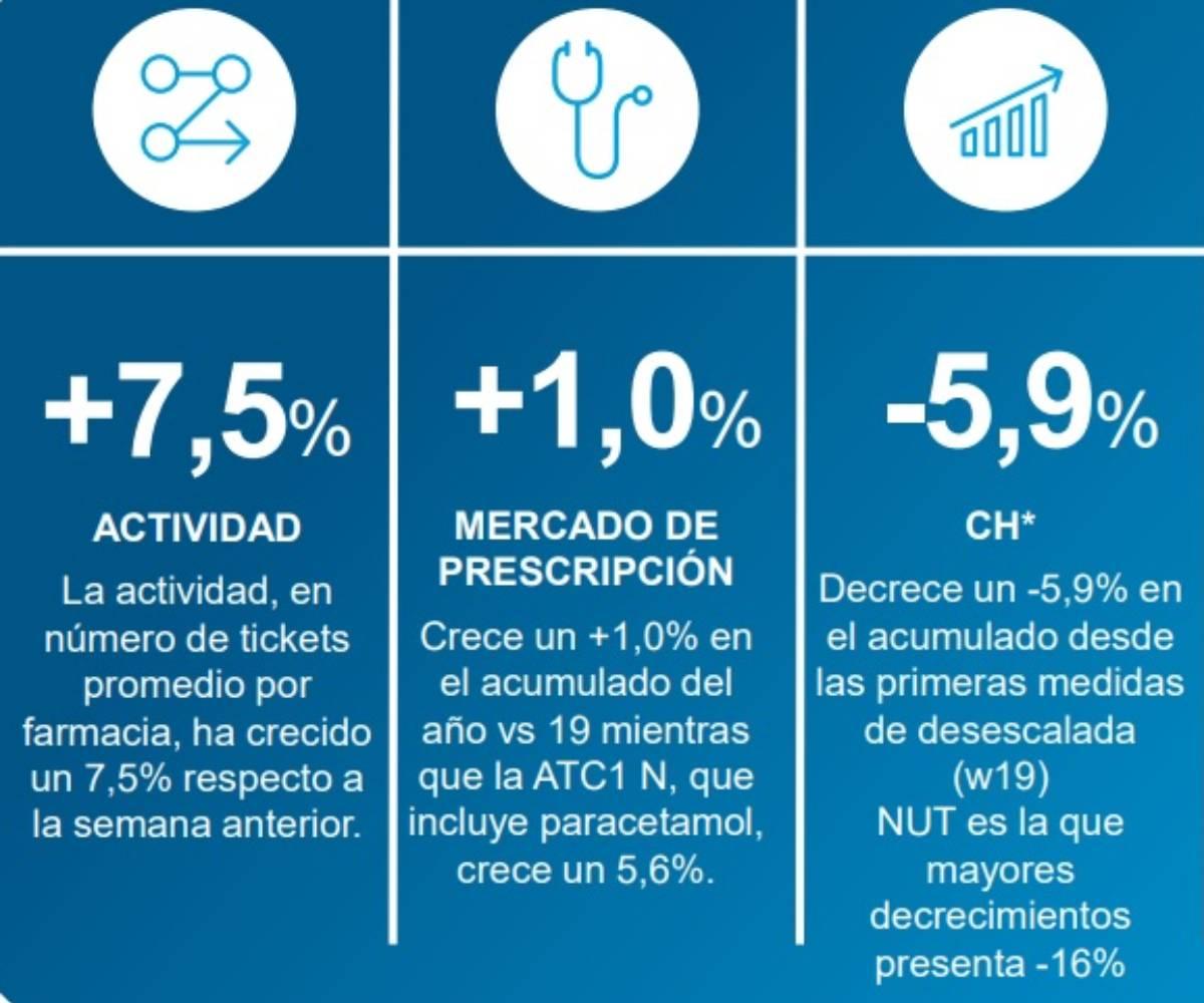 Ligera recuperación de la actividad farmacéutica entre el 29 de junio y el 5 de julio. / Iqvia.