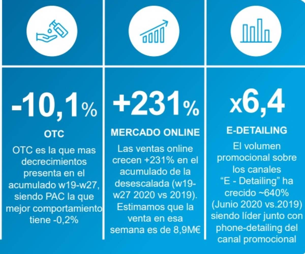 Consumo 'on line' y otros aspectos analizados en el informe de Iqvia. / Iqvia.