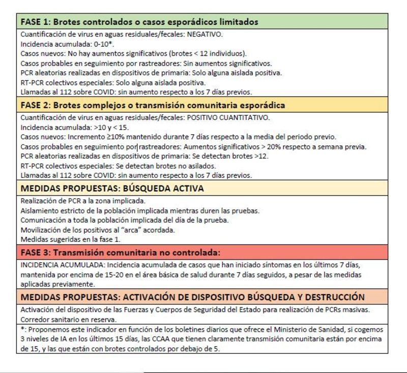 Medidas contempladas en las distintas fases recogidas en el documento de consenso.