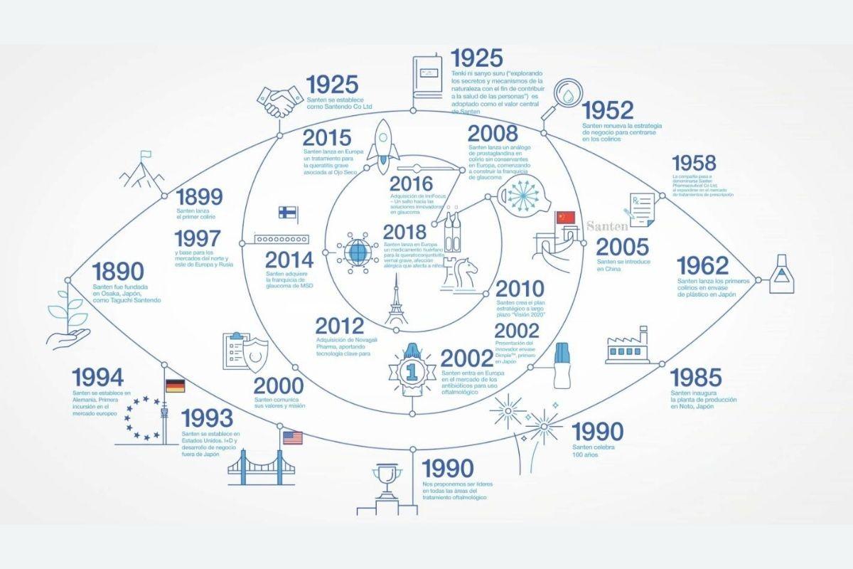 La compañía de origen japonés acaba de celebrar su 130 aniversario.