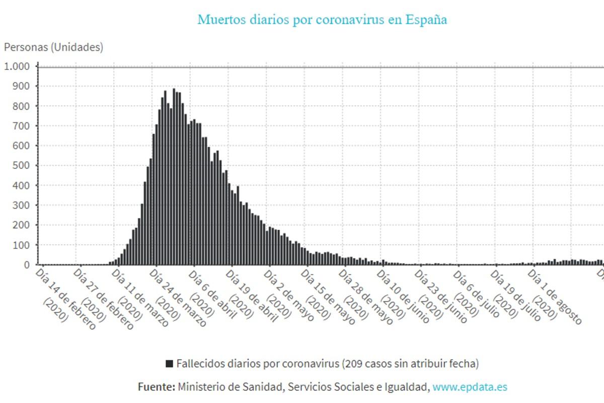 Evolución de la curva de muertes por covid-19 en España.