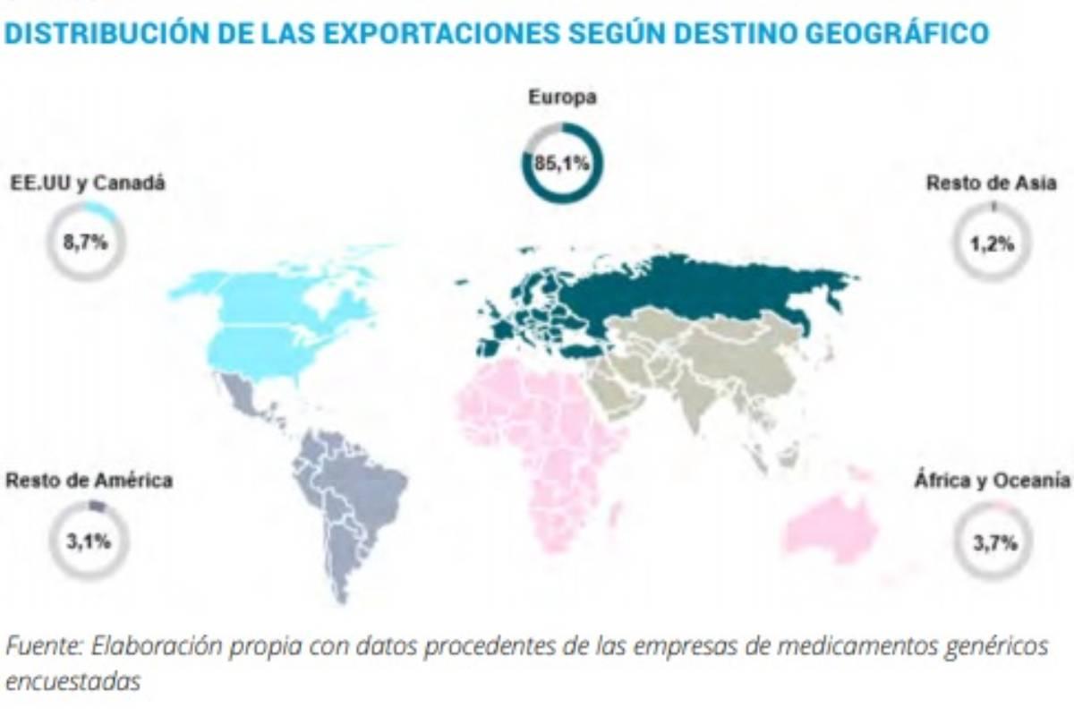Distribución de las exportaciones de medicamentos genéricos. /Aeseg.