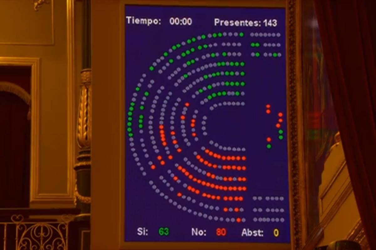 Votación en el Congreso de las enmiendas a la totalidad a la ley de eutanasia