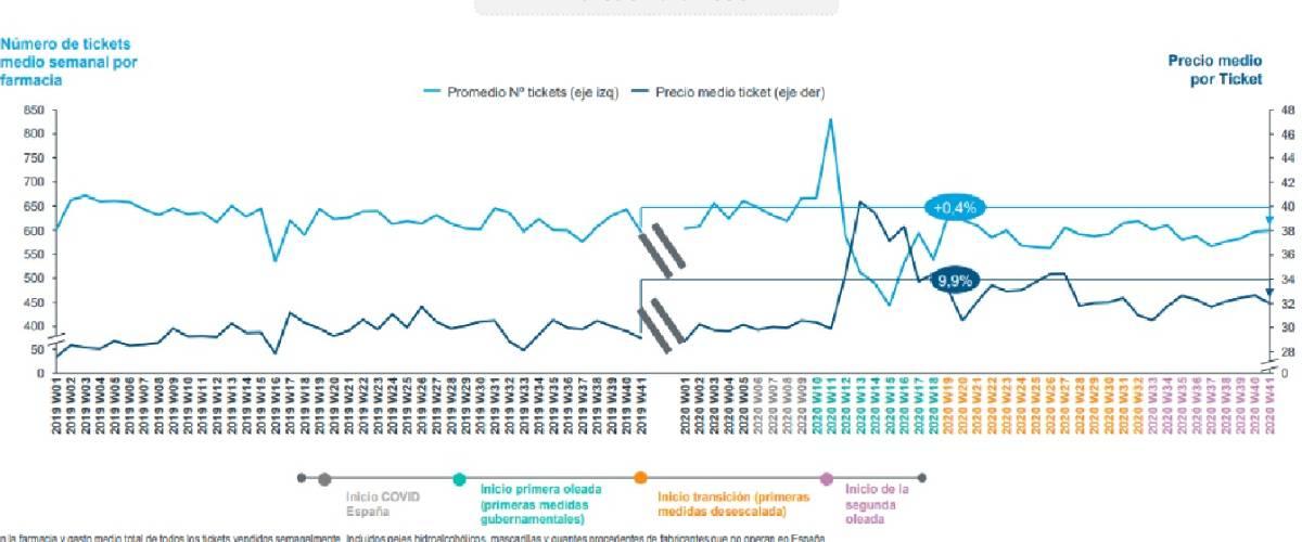 Evolución del mercado farmacéutico. / Iqvia.