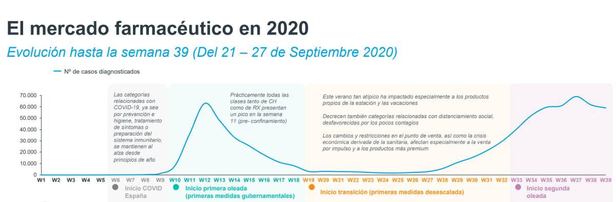 El mercado farmacéutico en 2020. / Iqvia