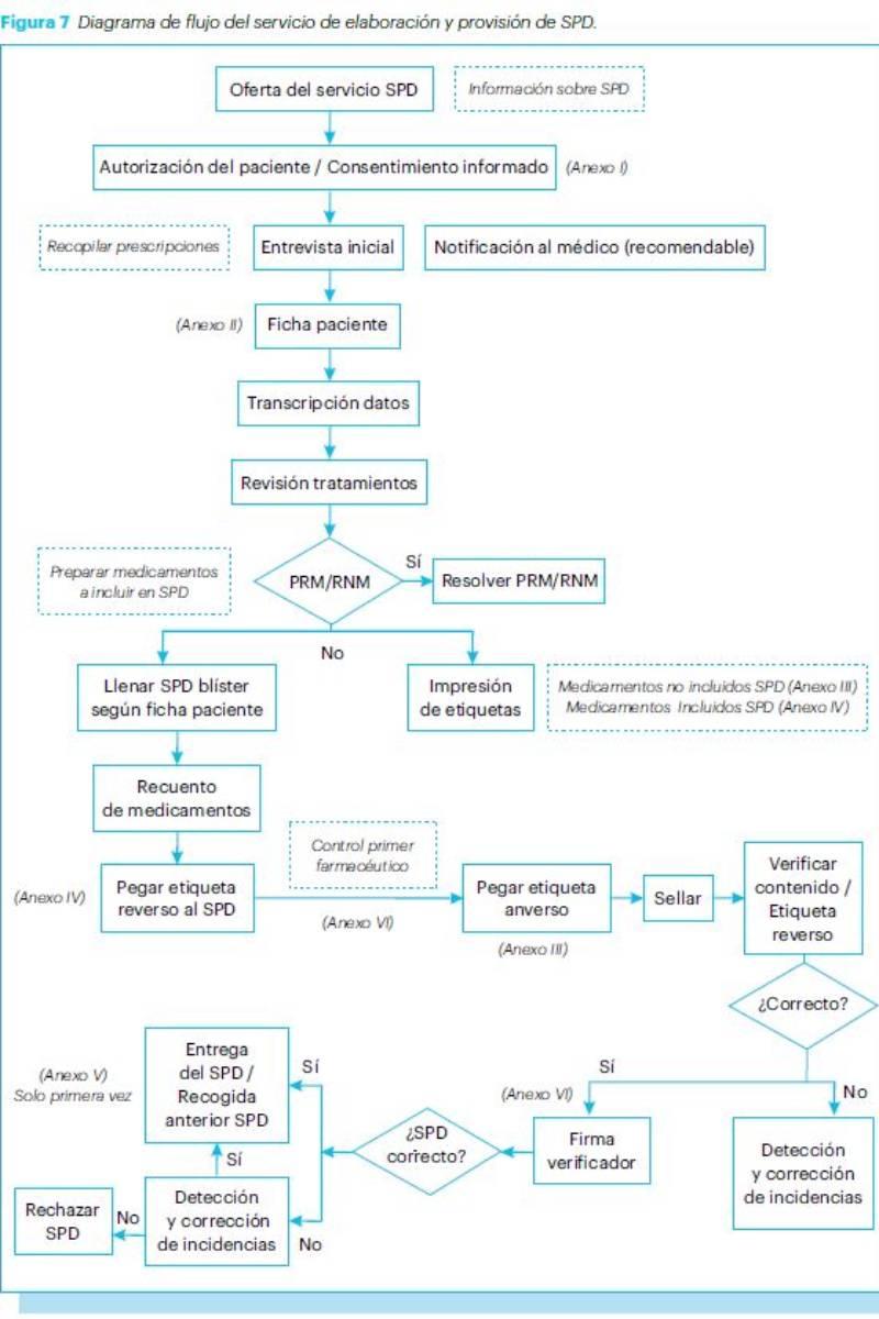 Algorimo de elaboracion y dispensación de SPD.