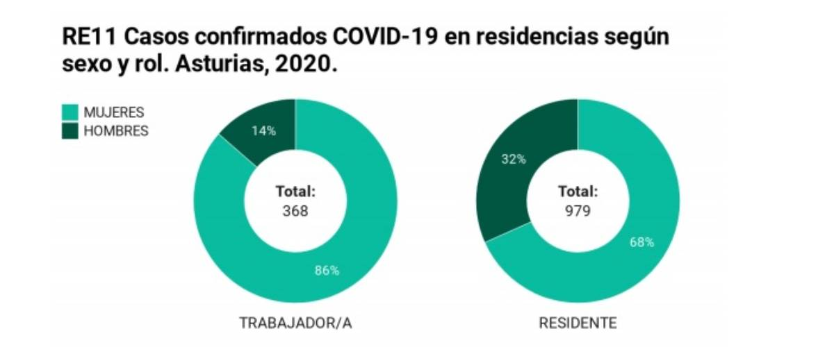 Proporción de trabajadores y residentes covid en Asturias en la segunda ola.