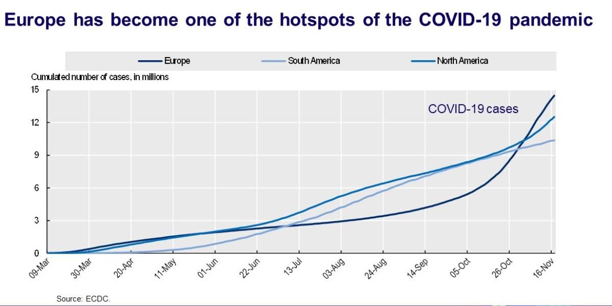 Europa, 'punto caliente' de la pandemia.