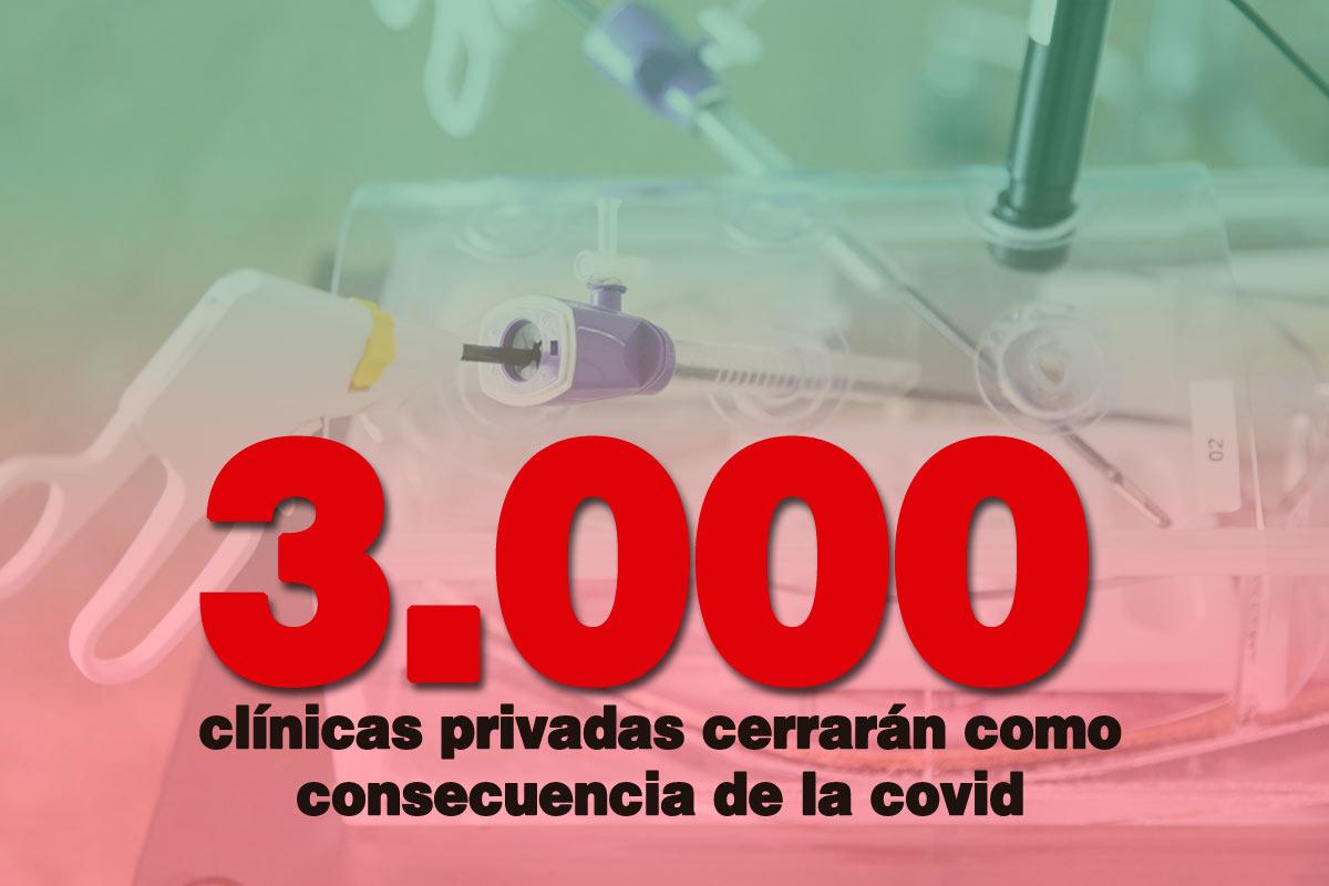 3.000 clínicas privadas cerrarán como consecuencia de la covid