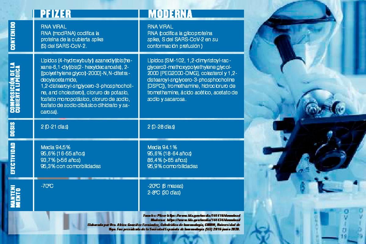 Comparación entre las vacunas de Pfizer y Moderna.