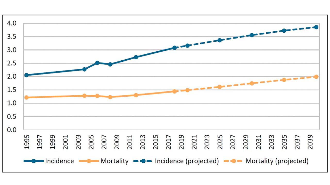 Incidencia y mortalidad por cáncer en millones de casos en Europa. De 1995 a 2018 y proyección de 2020 a 2040 en ausencia de mejoras.