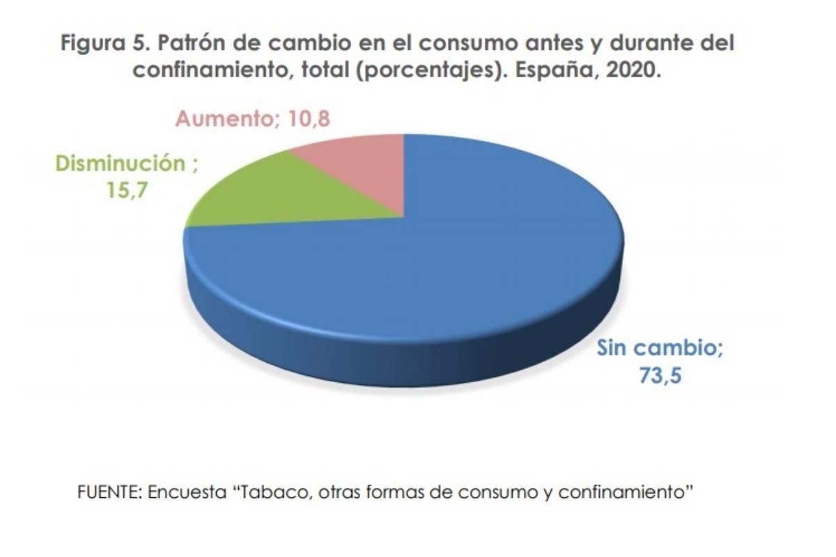 Consumo de tabaco antes y después del confinamiento. /Ministerio de Sanidad.