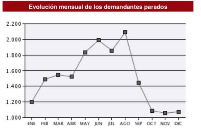 Evolución mensual del desempleo entre los médicos de Familia (Fuente: SEPE).