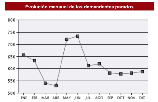 Evolución mensual del desempleo entre los especialistas (Fuente: SEPE).